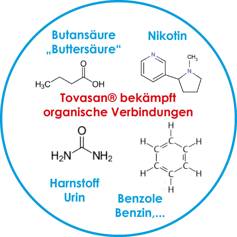 anwendungen/Gerueche/Tovasan-gegen-organische-gerueche-urin-buttersaeure.png