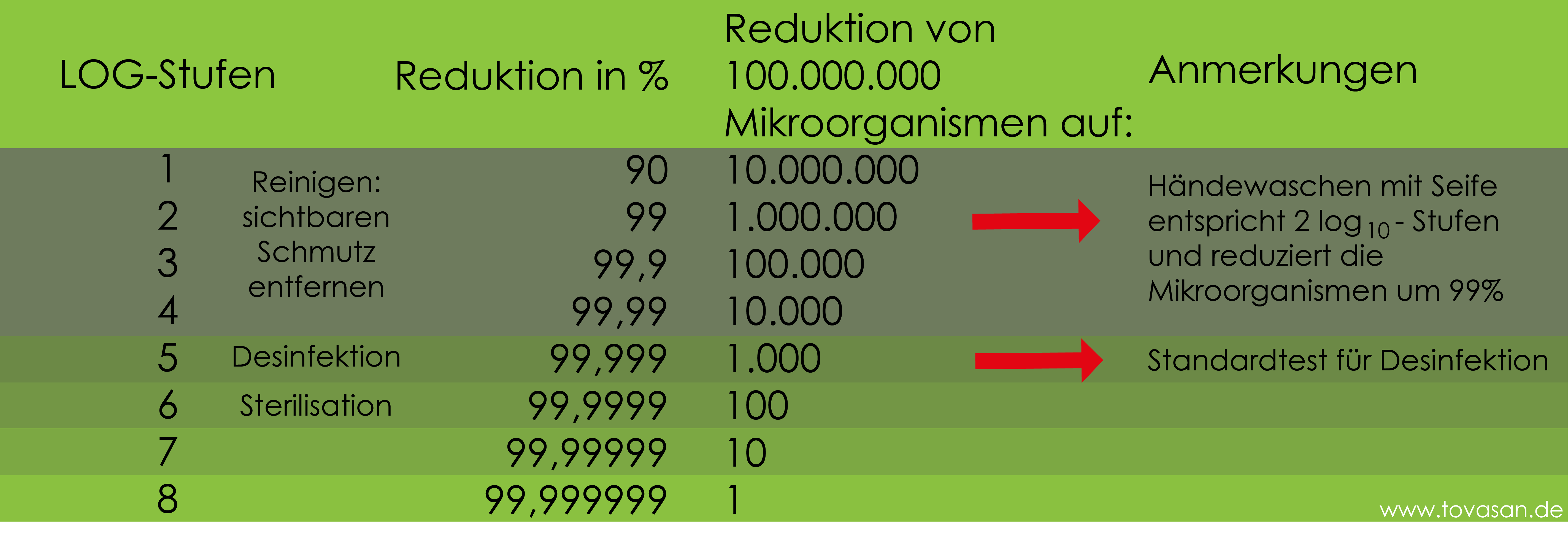 LOG Stufen der Desinfektion